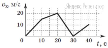 На рисунке изображен график зависимости проекции скорости ... автомобиля, который двигается прямолинейно, от времени ...