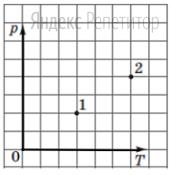 Какой процесс дает возможность перевести идеальный газ определенной массы из состояния ... в состояние ... (см. рисунок) в системе координат ... ... где ... — давление, ... — абсолютная температура?