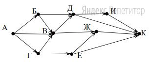 На рисунке – схема дорог, связывающих города А, Б, В, Г, Д, Е, Ж, И, К.