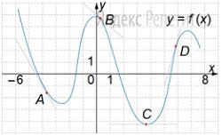 На рисунке изображены график функции и касательные, проведённые к нему в точках ... и ...