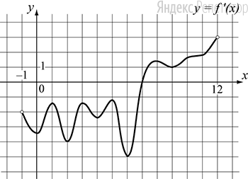На рисунке изображён график функции ... — производной функции ..., определённой на интервале ....