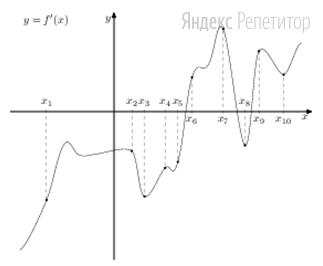 На рисунке изображены график функции ... — производной функции ... На оси абсцисс отмечены десять точек: ... ... ... ... ... ... ... ... ... ...