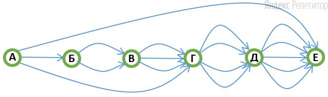 Схема дорог, связывающая ... городов, показана на рисунке. По каждой дороге можно двигаться только в одном направлении, указанном стрелкой.