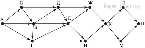 На рисунке изображена схема дорог, связывающих города А, Б, В, Г, Д, Е, Ж, И, К, Л, М, Н. По каждой дороге можно двигаться только в одном направлении, указанном стрелкой.