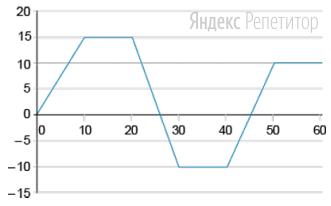 На графике изображена зависимость проекции скорости тела от времени. На горизонтальной оси отмечено время (в с), на вертикальной — скорость тела (в м/с).