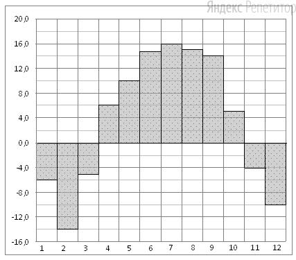 На диаграмме показана среднемесячная температура воздуха в Нижнем Новгороде (Горьком) за каждый месяц ... года. По горизонтали указываются месяцы, по вертикали — температура в градусах Цельсия. Определите по диаграмме, сколько было месяцев с отрицательной среднемесячной температурой.