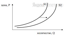 На графике изображено изменение предложения роликовых коньков на потребительском рынке.
