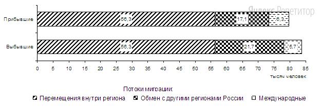 Используя данные диаграммы, определите величину миграционного прироста населения Пермского края в ... г.
