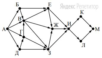 На рисунке представлена схема дорог, связывающих города А, Б, В, Г, Д, Е, Ж, З, И, К, Л, М.