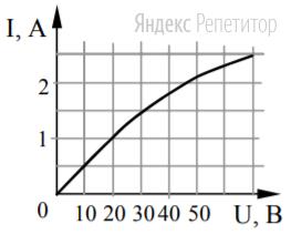 На рисунке показан график зависимости силы тока в лампе накаливания от напряжения на ее клеммах.