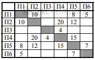 На рисунке схема дорог Н-ского района изображена в виде графа; в таблице содержатся сведения о протяжённости каждой из этих дорог (в километрах).