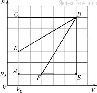 На ...-диаграмме изображены циклические процессы, совершаемые идеальным газом в количестве ... моль. Определите отношение работы газа в циклическом процессе ... к работе газа в циклическом процессе ....