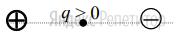 Точечный положительный заряд ... помещен между разноименно заряженными шариками (см. рисунок).