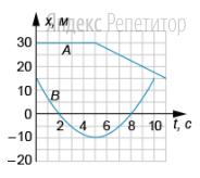 На рисунке приведены графики зависимости координаты от времени для двух тел ... и ... движущихся по прямой, вдоль которой и направлена ось ...