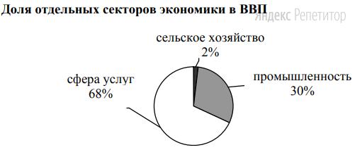 Для какой из перечисленных стран характерна структура ВВП, показанная на диаграмме?