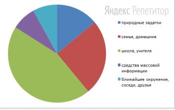 Были получены следующие результаты (в %), представленные в диаграмме: