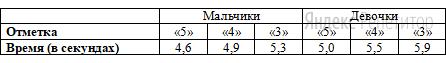 В таблице приведены нормативы по бегу на ... метров для учащихся ... класса.
