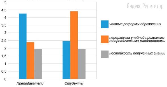 Студенты факультета социологии провели опрос среди преподавателей и студентов университета. Респондентам был задан вопрос «Почему снижается качество образования в России?». Полученные результаты (в % от числа опрошенных) представлены в виде диаграммы.