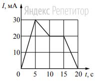 На рисунке приведён график зависимости силы тока от времени в электрической цепи, индуктивность которой 1 мГн.