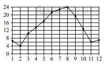 На рисунке точками показана средняя температура воздуха в Сочи за каждый месяц 1920 г. По горизонтали указаны номера месяцев; по вертикали — температура в градусах Цельсия. Для наглядности точки соединены линией.
