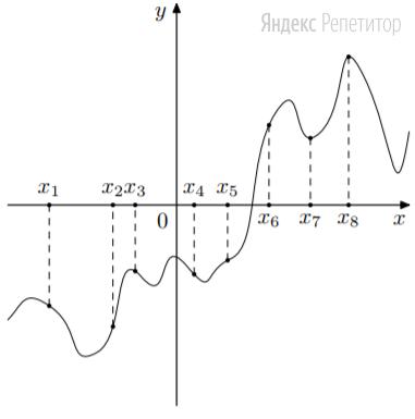 На рисунке изображён график функции ... — производной функции ... На оси абсцисс отмечены восемь точек: ...
