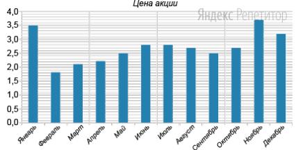 На рисунке показано изменение средней стоимости акции компании (в тыс. руб.) с января по декабрь ... года.