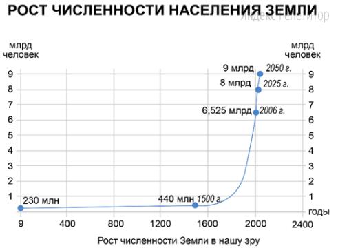Проанализируйте график роста численности населения Земли.