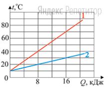 Ученик исследовал зависимость температуры воды от количества теплоты, полученной от нагревателя, для двух порций воды, массы которых ... и ... соответственно. На рисунке показаны графики этих зависимостей.