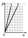На графике показана зависимость давления от концентрации для двух идеальных газов при фиксированных температурах.
