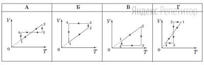 Укажите, какой вид имеет график этого цикла в системе координат ... (... – объем, ... – абсолютная температура).