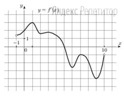 На рисунке изображён график ... производной функции ... определенной на интервале (−1; 10).