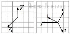 Какой из векторов, изображенных на правом рисунке, правильно указывает направление ускорения тела в этой системе отсчета?