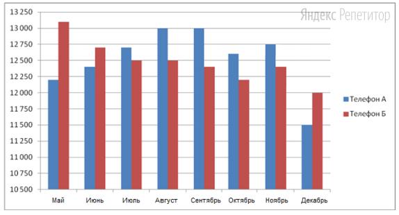 На диаграмме показаны средние цены в интернет-магазинах на телефоны модели А и модели Б с мая по декабрь ... года. По горизонтали указаны месяцы, по вертикали – цены (в рублях).