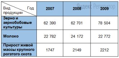 Какие из следующих выводов о динамике производительности труда по производству сельскохозяйственной продукции, сделанные на основе анализа данных таблицы, верны?