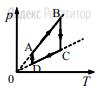 На рисунке приведён график циклического процесса, осуществляемого с идеальным газом. Масса газа постоянна.