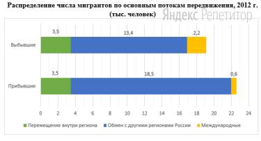 Используя данные диаграммы, определите величину миграционного прироста Республики Саха (Якутия).