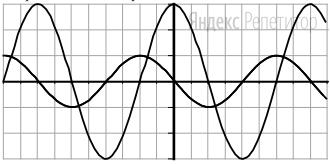 На рисунке приведены осциллограммы напряжений на двух различных элементах электрической цепи переменного тока.
