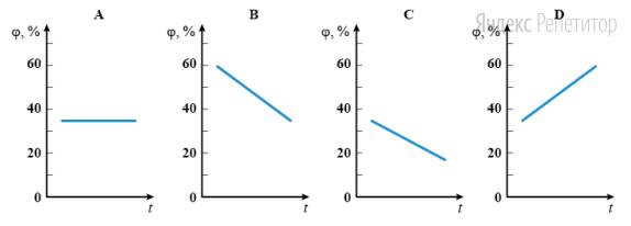 Какой из графиков, по-вашему, соответстует изменению относительной влажности воздуха в жилой комнате со временем?