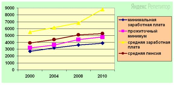По результатам проводимого исследования был составлен график:
