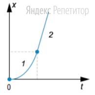 Бусинка скользит по неподвижной горизонтальной спице. На графике изображена зависимость координаты ... бусинки от времени ... Ось ... параллельна спице.