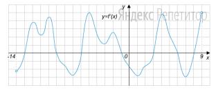 На рисунке изображен график производной функции ... определенной на интервале ...