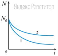 В пробирке изначально находилось одинаковое число атомов различных химических элементов ... и ... Вследствие радиоактивного распада число этих атомов с течением времени уменьшается. На рисунке приведены графики зависимостей от времени числа ... нераспавшихся ядер, оставшихся в пробирке к моменту времени ...