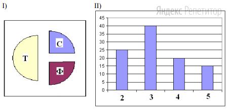 В цехе трудятся рабочие трех специальностей – токари (Т), слесари (С) и фрезеровщики (Ф). Каждый рабочий имеет разряд не меньший второго и не больший пятого. На диаграмме I отражено распределение рабочих по специальностям, а на диаграмме II количество рабочих с различными разрядами. Каждый рабочий имеет только одну специальность и один разряд.