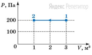 На рисунке показан процесс перехода идеального газа из состояния ... в состояние ...