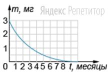 Начальная масса радиоактивного изотопа равна ... мг. На рисунке показан график зависимости массы оставшегося изотопа от времени.
