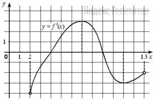 На рисунке изображён график функции ... — производной функции ... определенной на интервале ....