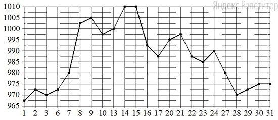 По горизонтали указываются числа месяца, по вертикали — цена золота в рублях за грамм. Для наглядности жирные точки на рисунке соединены линиями.
