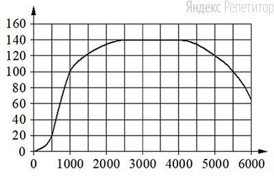 На горизонтальной оси отмечено число оборотов в минуту, на вертикальной оси — крутящий момент в Н ... м.