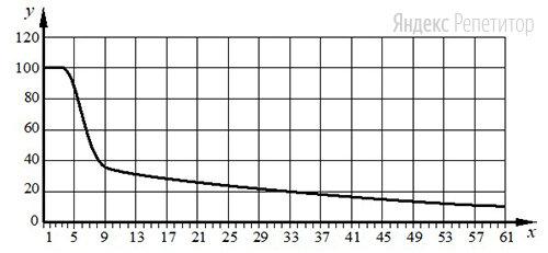 Изучите график зависимости выработки фермента лактазы у людей от возраста (по оси ... отложен возраст (годы), а по оси ... – выработка фермента организмом (в ...)). Какое из предложенных описаний наиболее точно отражает данную зависимость в указанном отрезке жизни?