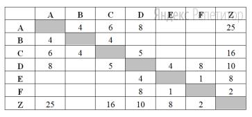 Между населёнными пунктами ... построены дороги, протяжённость которых приведена в таблице. (Отсутствие числа в таблице означает, что прямой дороги между пунктами нет.)